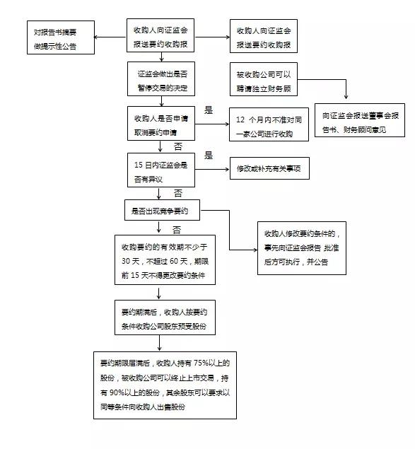 公司收购流程_公司收购流程_收购公司流程