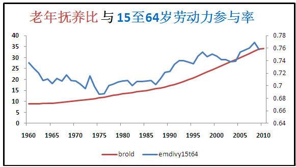 日本人口经济_日本老龄化有多严重看这个就知道了