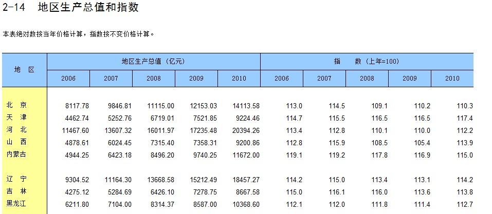 gdp年鉴_年鉴上GDP数是不变价还是可比价