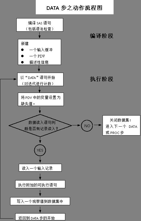SAS-DATA步动作流程图1.png