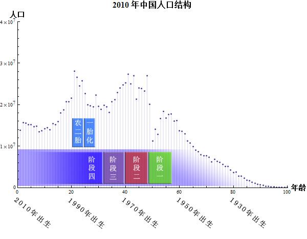 关于中国人口计划生育问题_关于节制生育问题报告
