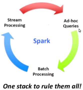 图5Spark对大数据的综合处理示意图.png