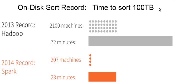 图3 基于硬盘的100T数据排序对比试验.png