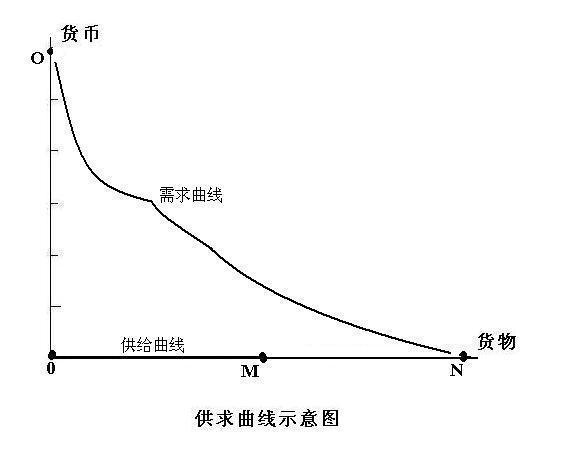 供求曲线示意图.JPG