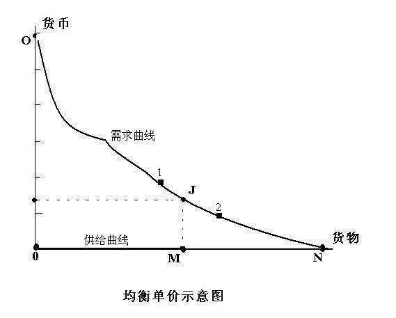均衡单价示意图.JPG