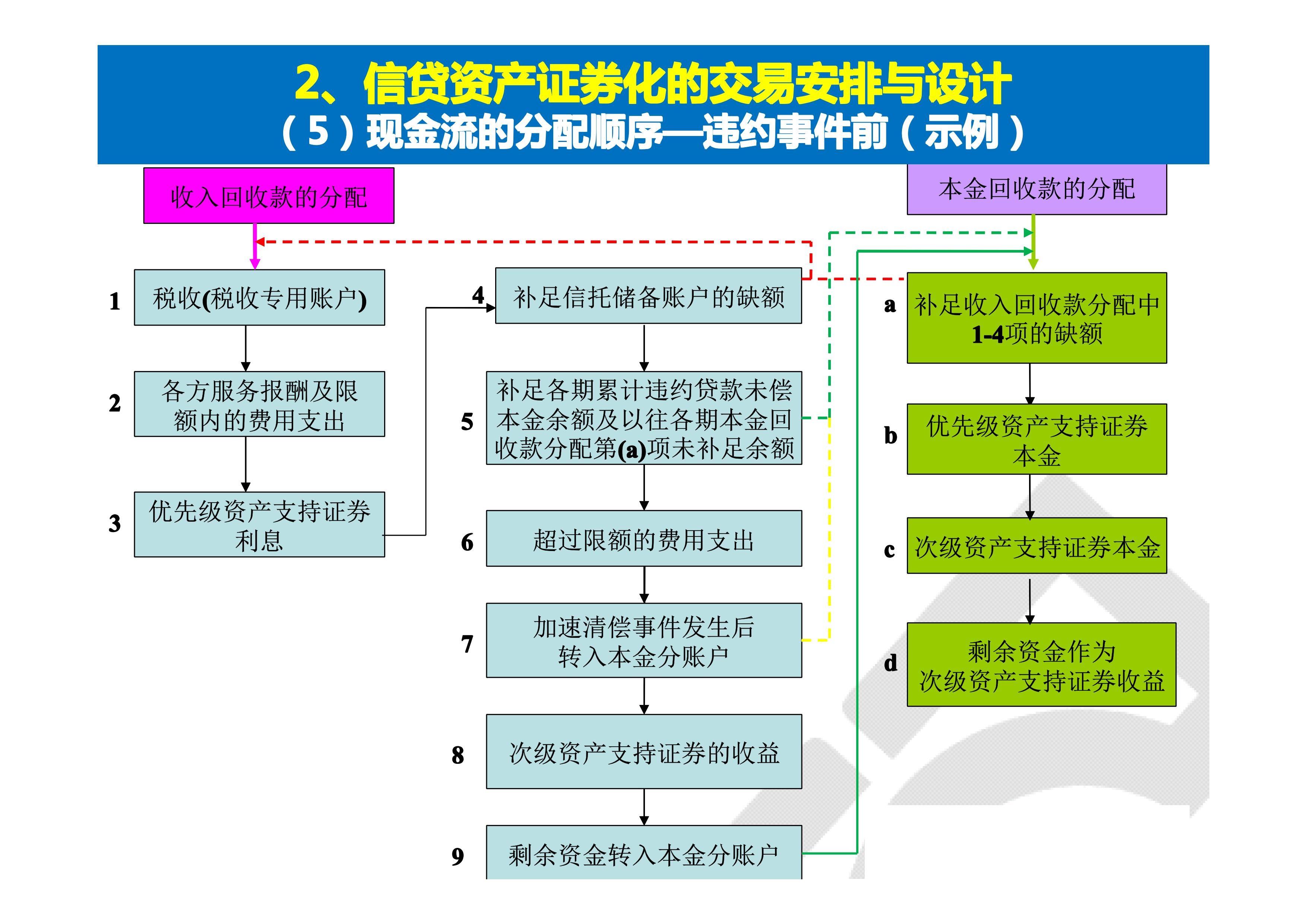 资产证券化实务操作01.jpg