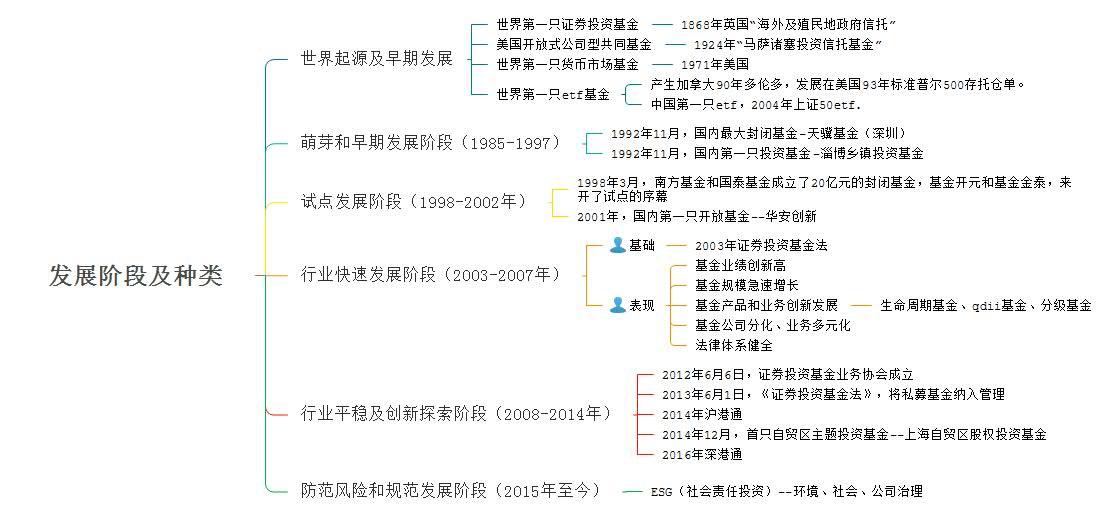 发展阶段及种类.jpg
