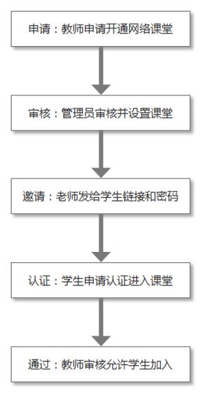 网络课堂流程.png