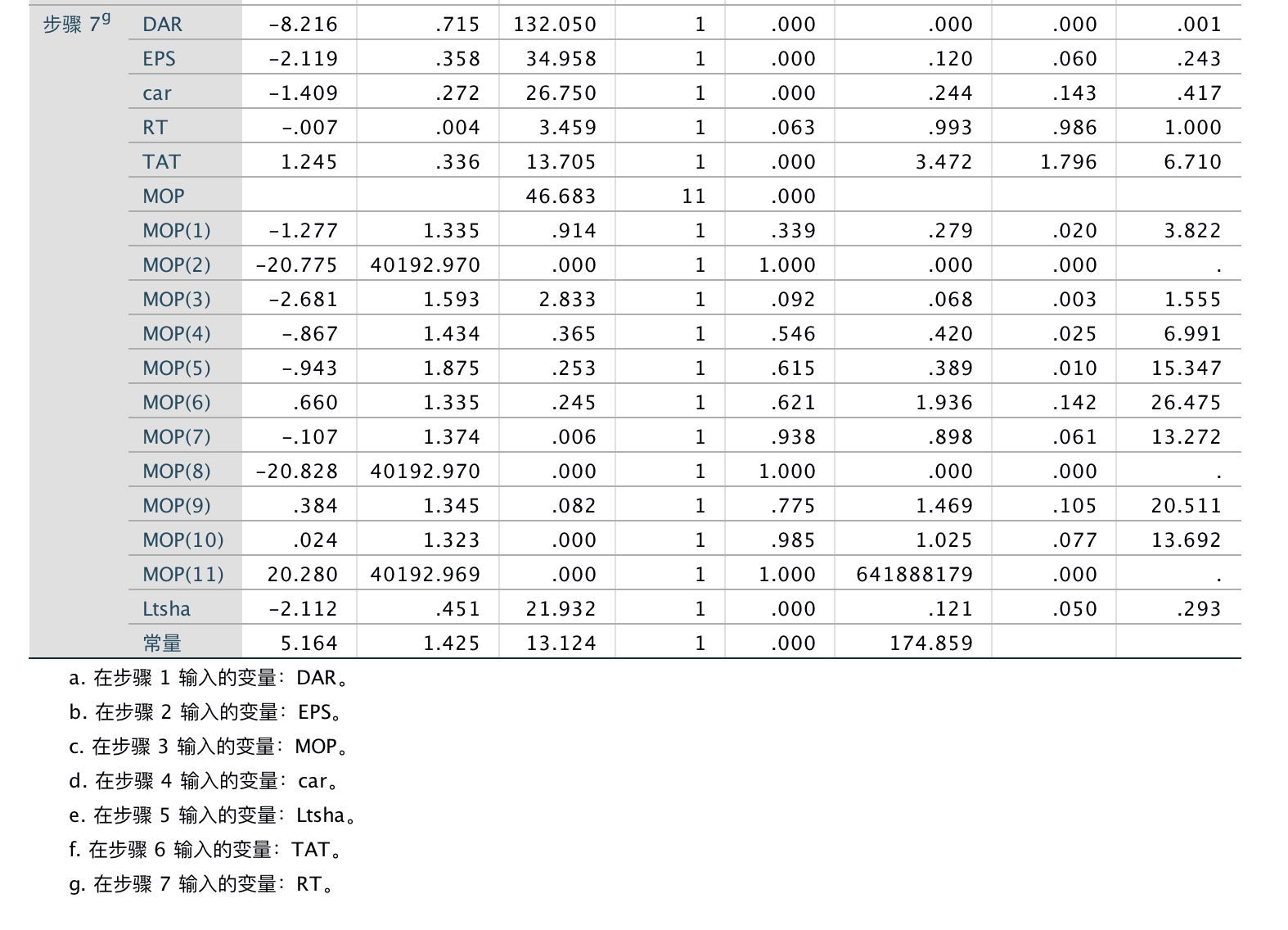 gdp计量经济学是什么变量_考研经济学计量经济学笔记之虚拟变量