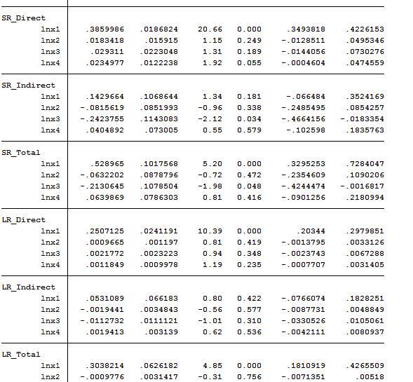 动态SDM回归模型空间效应分解(短期和长期).jpg