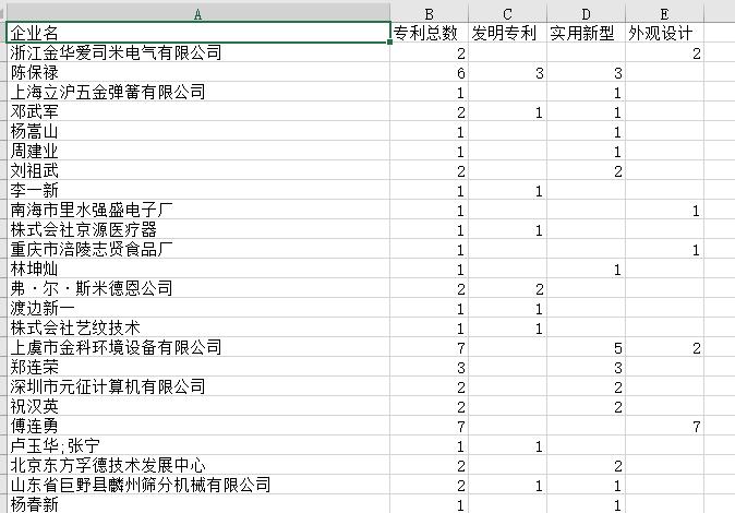 企业专利数据样例.PNG