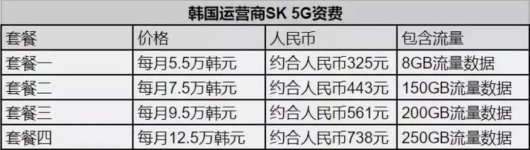 韩国运营商5G资费.png