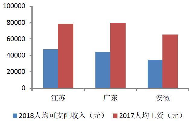 苏皖gdp_2015上半年苏皖浙GDP排行 皖江发展