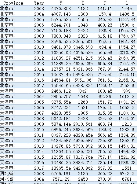 面板数据格式