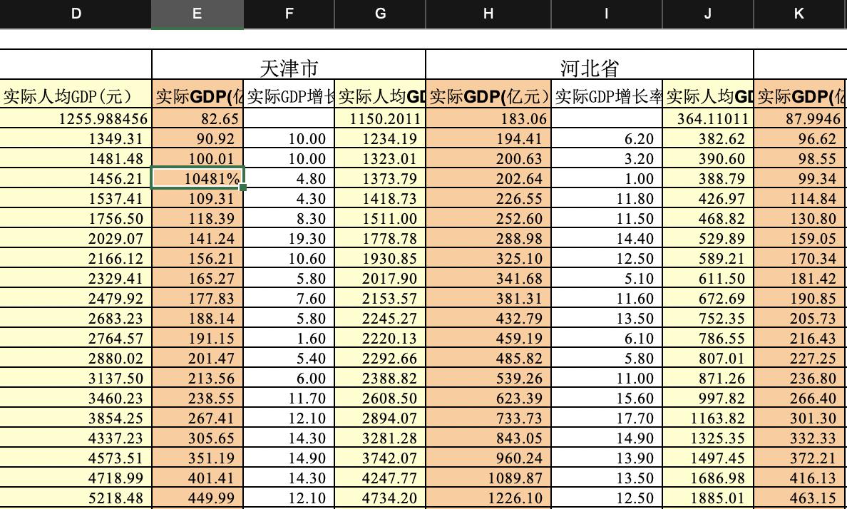 省市人均gdp历年_如何判断一座城市是否有潜力
