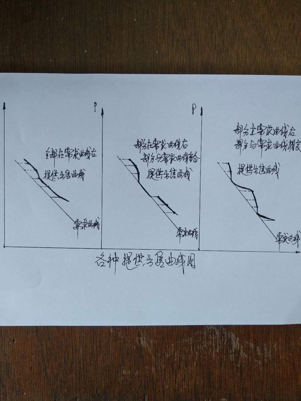 三种提供曲线图.jpg
