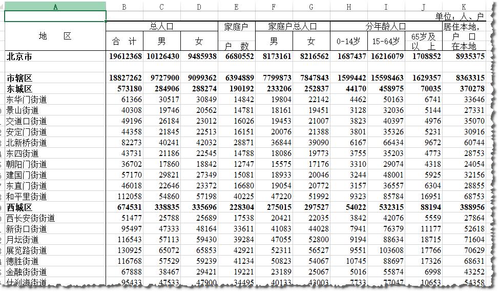 乡镇人口数据录入情况_人口普查数据图