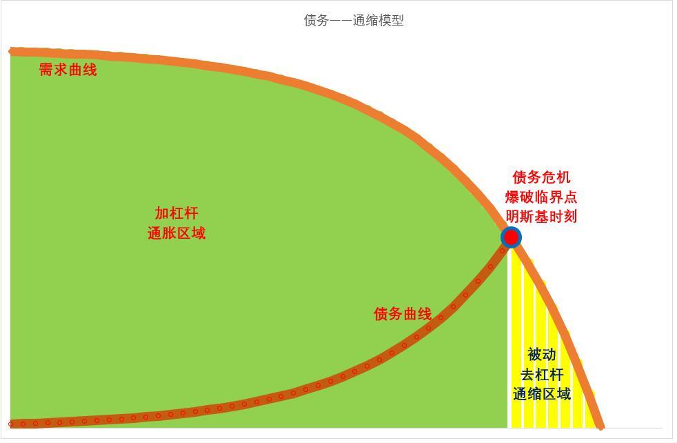 债务通缩模型.jpg