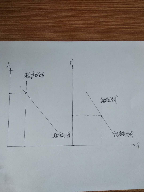 黄金白银需求曲线供给量线.jpg